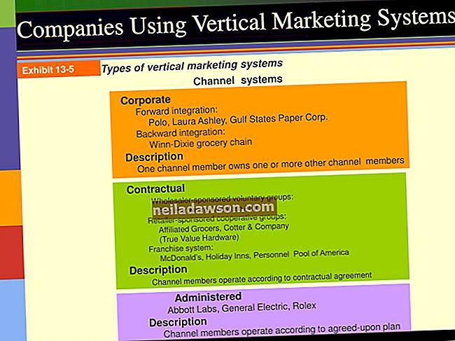 A vertikális marketing rendszerek három típusa