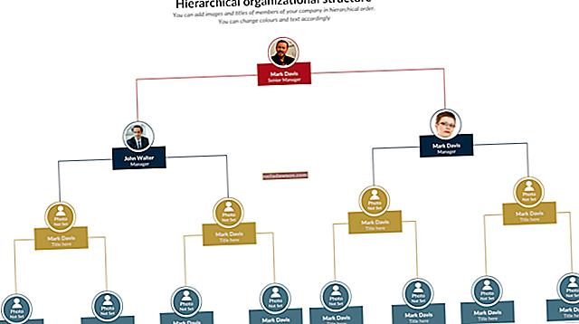 Parancsnoki lánc a szervezeti struktúrában