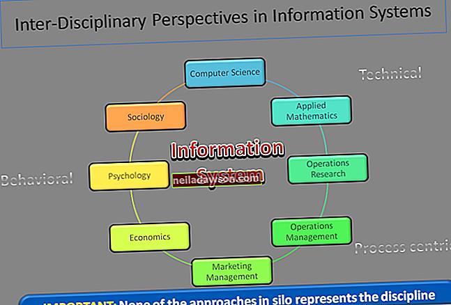 Mi az a menedzsment információs rendszer?
