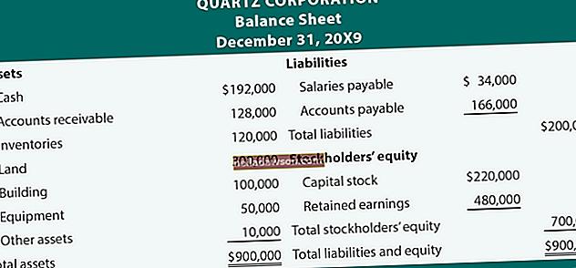 Hogyan számolhatja a mérlegben a visszatartott jövedelmet
