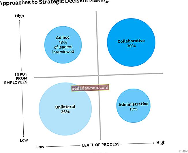 Mi a stratégiai döntéshozatal?