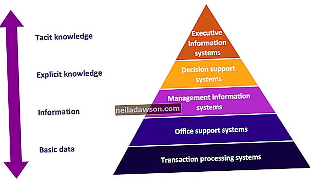 5 různých typů tržních systémů