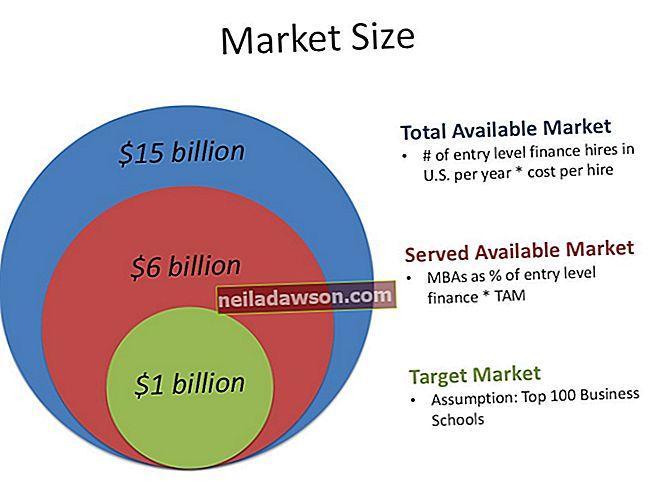 Mi a piaci méret meghatározása?